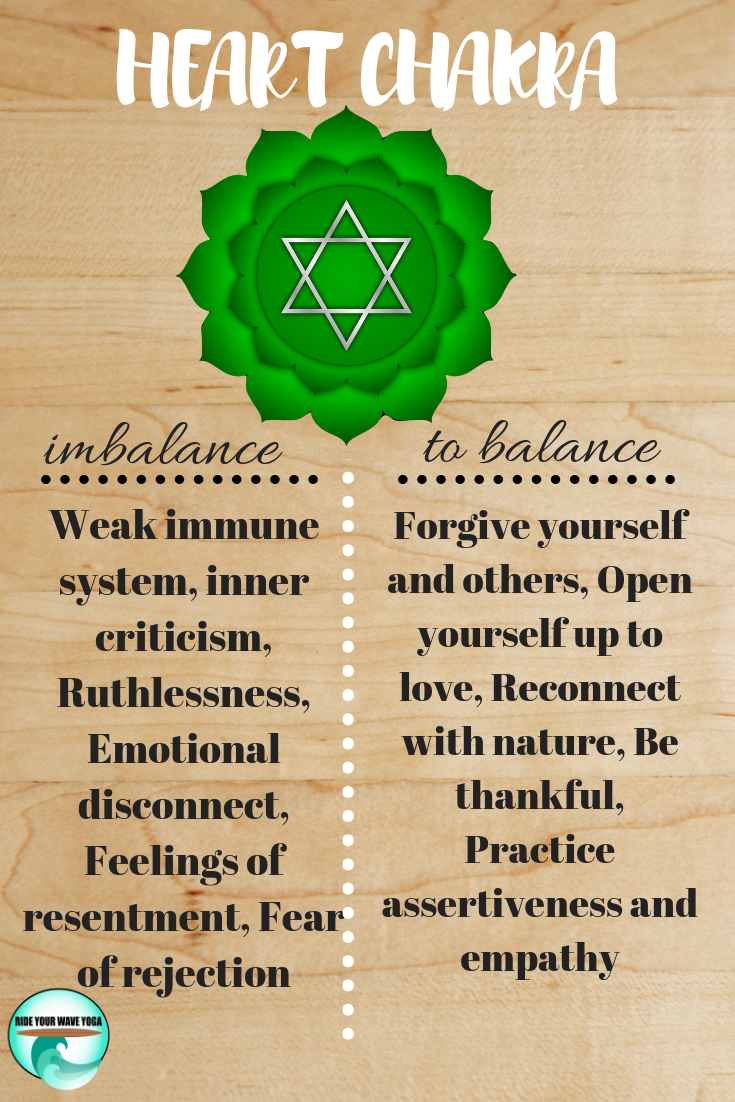 Chakra for weight loss
